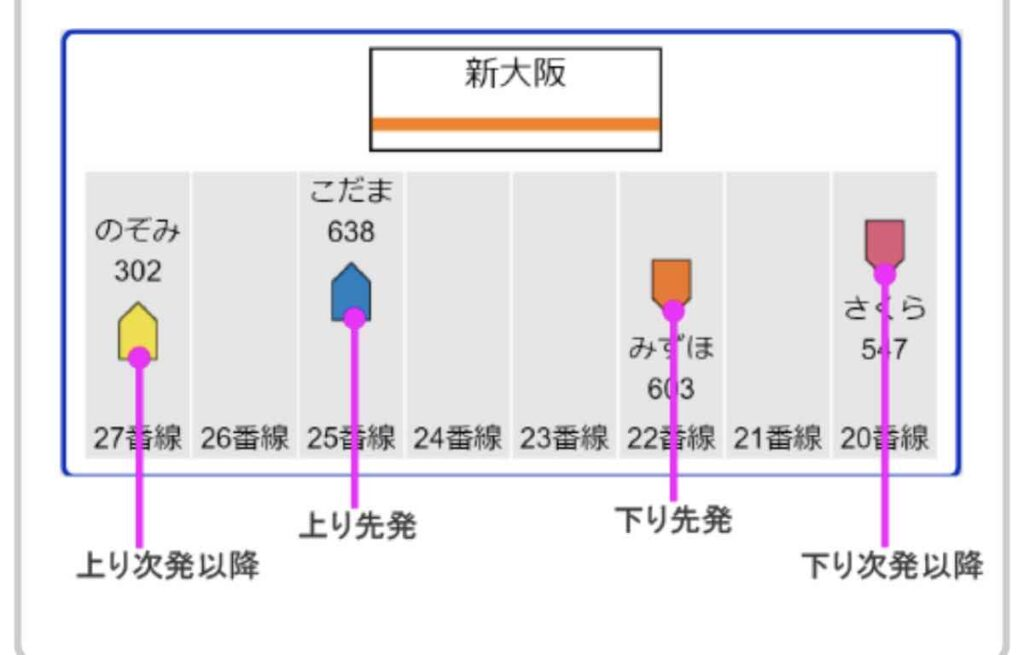 新大阪駅の番線